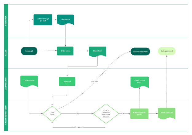 This image has an empty alt attribute; its file name is business-process-flow-template.png